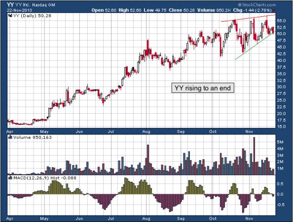 8-month chart of YY (YY, Inc.)