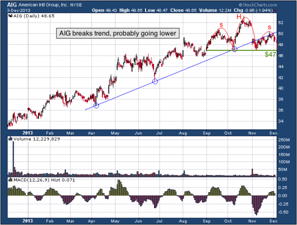 1-year chart of AIG (American International Group, Inc.)