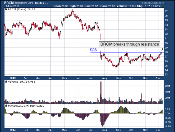 1-year chart of BRCM (Broadcom Corporation)