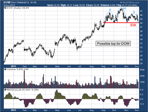 1-year chart of DOW (Dow Chemical Company)