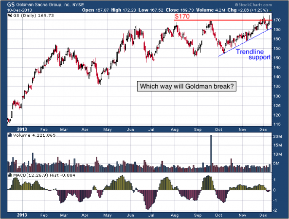 1-year chart of GS (The Goldman Sachs Group, Inc.)