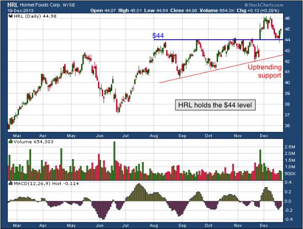 10-month chart of HRL (Hormel Foods Corporation)