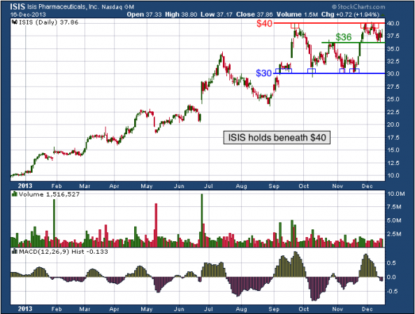 1-year chart of ISIS (Isis Pharmaceuticals, Inc.)