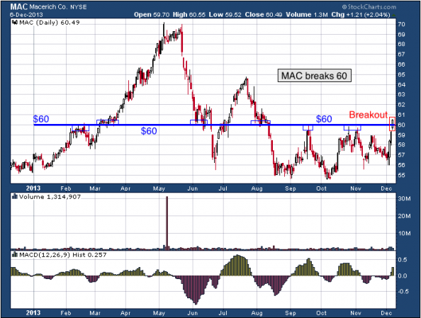 1-year chart of MAC (The Macerich Company)