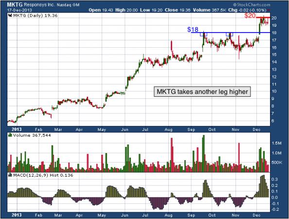 1-year chart of MKTG (Responsys, Inc.)