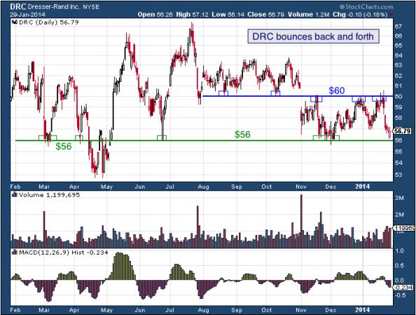 1-year chart of DRC (Dresser-Rand Group, Inc.)
