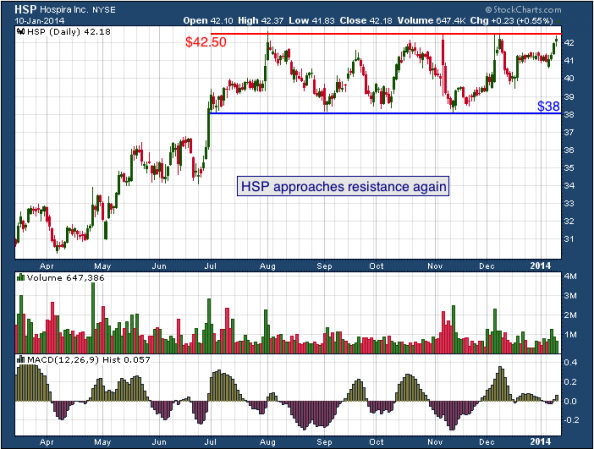 1-year chart of HSP (Hospira, Inc)