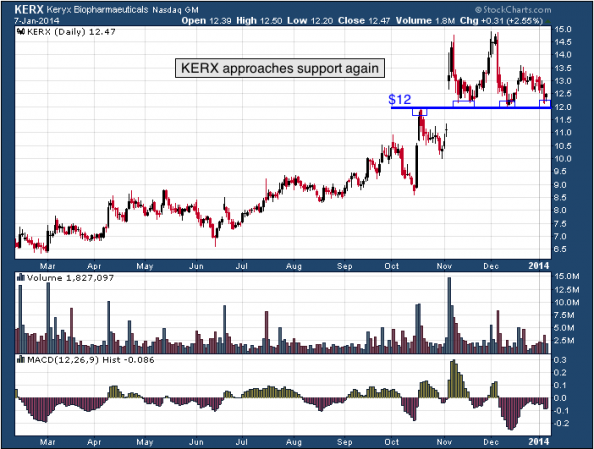 1-year chart of KERX (Keryx Biopharmaceuticals, Inc.)