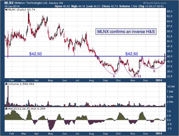1-year chart of MLNX (Mellanox Technologies, Ltd.)