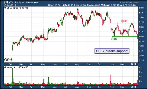 1-year chart of SFLY (Shutterfly, Inc.)