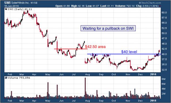 1-year chart of SWI (SolarWinds, Inc.)