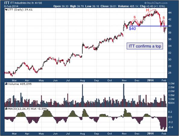 1-year chart of ITT (ITT Corporation)