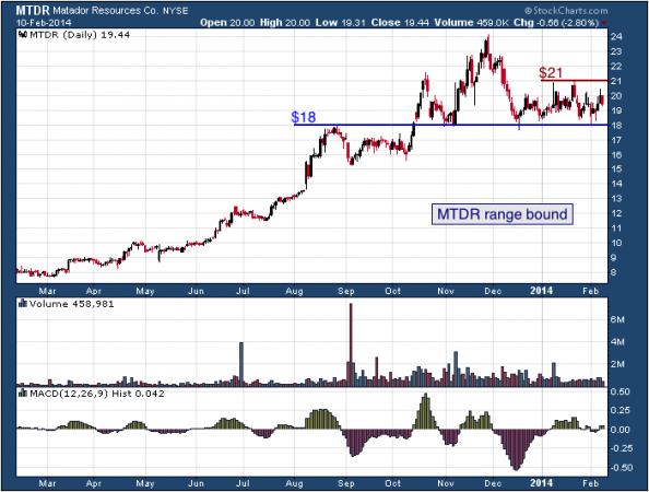 1-year chart of MTDR (Matador Resources Company)