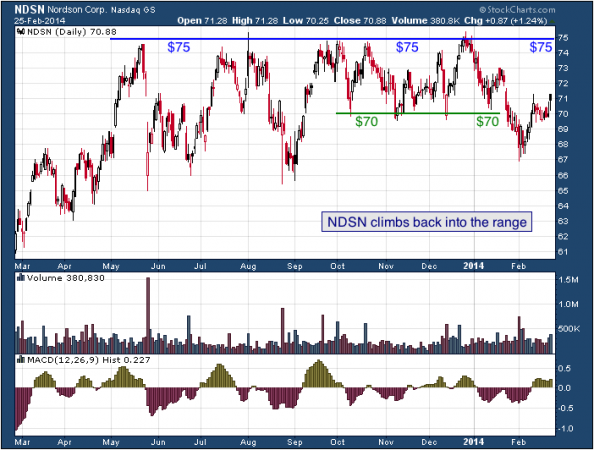 1-year chart of NDSN (Nordson Corp.)
