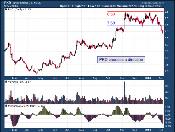 1-year chart of PKD (Parker Drilling Company)