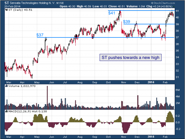 1-year chart of ST (Sensata Technologies Holding N.V.)