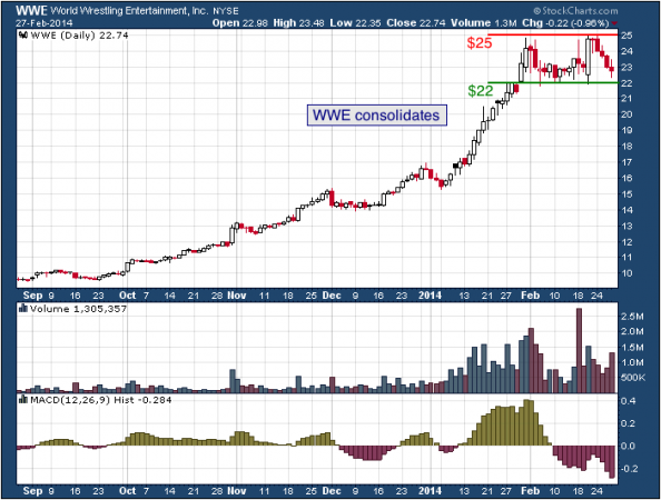 6-month chart of WWE (World Wrestling Entertainment, Inc.)