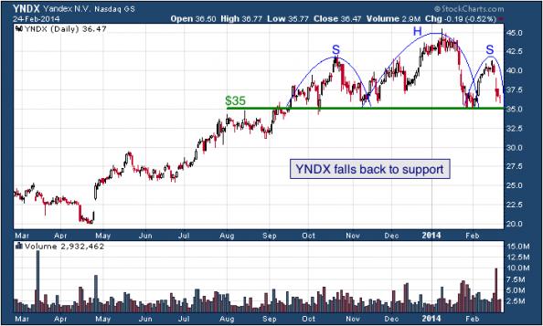 1-year chart of YNDX (Yandex N.V.)