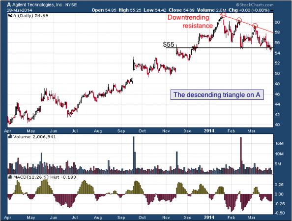 1-year chart of A (Agilent Technologies, Inc.)