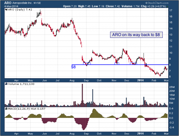 1-year chart of ARO (Aeropostale, Inc.)