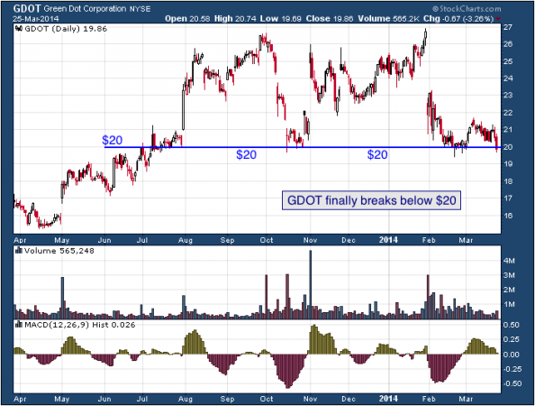 1-year chart of Green Dot (NYSE: GDOT)