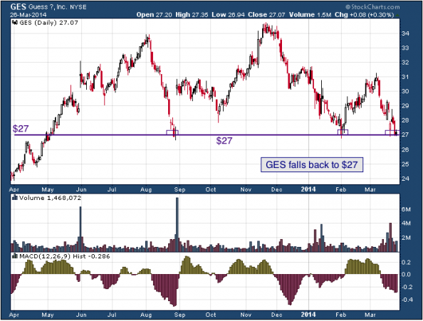 1-year chart of GES (Guess, Inc.)