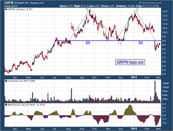 1-year chart of GRPN (Groupon, Inc.)