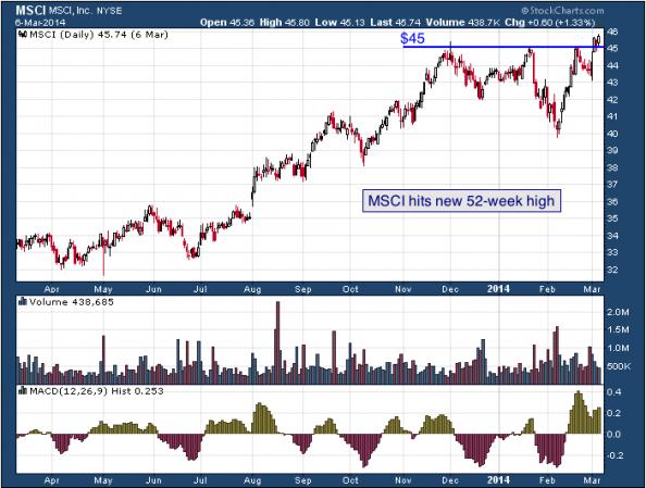 1-year chart of MSCI (MSCI, Inc.)