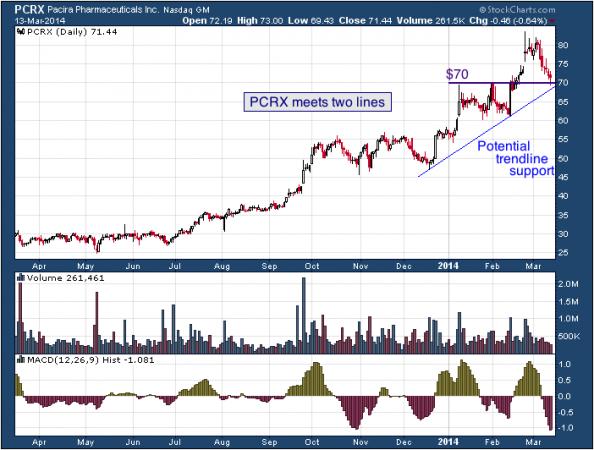 1-year chart of PCRX (Pacira Pharmaceuticals, Inc.)