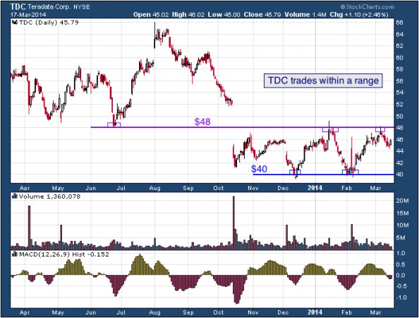 1-year chart of TDC (Teradata Corporation)