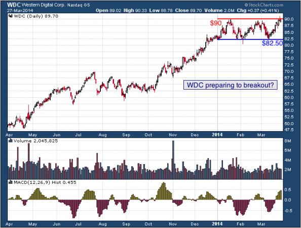 1-year chart of WDC (Western Digital Corporation)