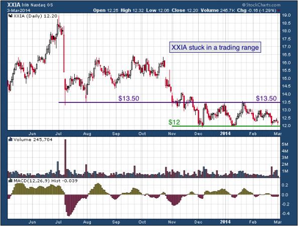 1-year chart of XXIA (Ixia)