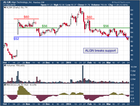 6-month chart of ALGN (Align Technology, Inc.)