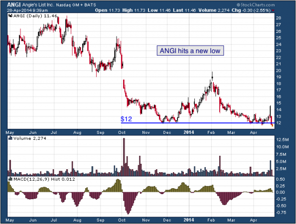 1-year chart of ANGI (Angie's List, Inc.)
