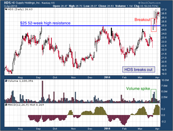 9-month chart of HDS (HD Supply Holdings, Inc.)