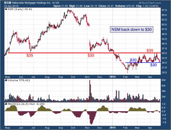 1-year chart of NSM (Nationstar Mortgage, Inc.)