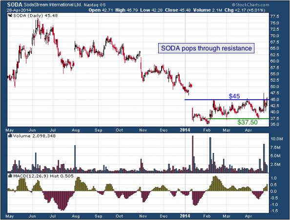 1-year chart of SODA (SodaStream International, Ltd.)