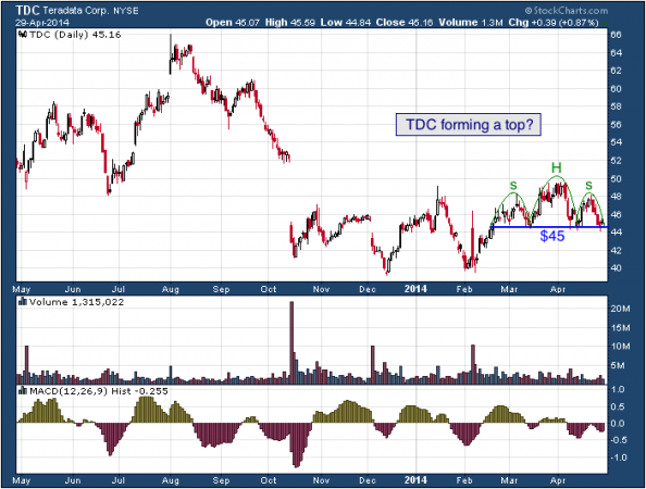 1-year chart of TDC (Teradata Corporation)