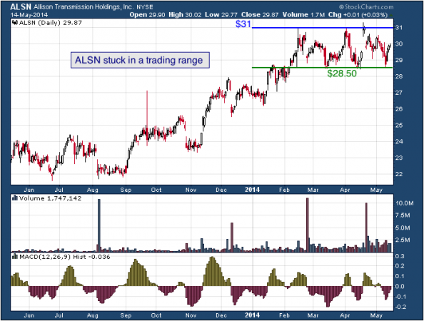 1-year chart of ALSN (Allison Transmission Holdings, Inc.)