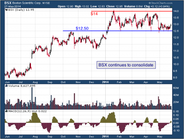 1-year chart of BSX (Boston Scientific Corporation)