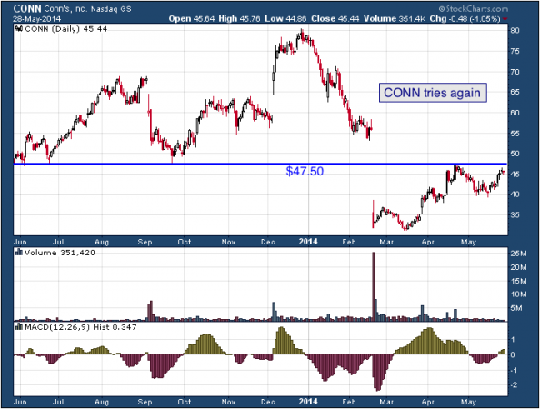 1-year chart of CONN (Conn's, Inc.)