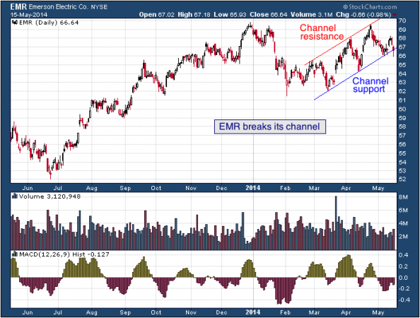1 yr. chart of EMR (Emerson Electric, Co.)