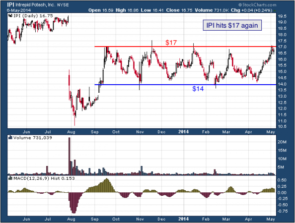 1-year chart of IPI (Intrepid Potash, Inc.)