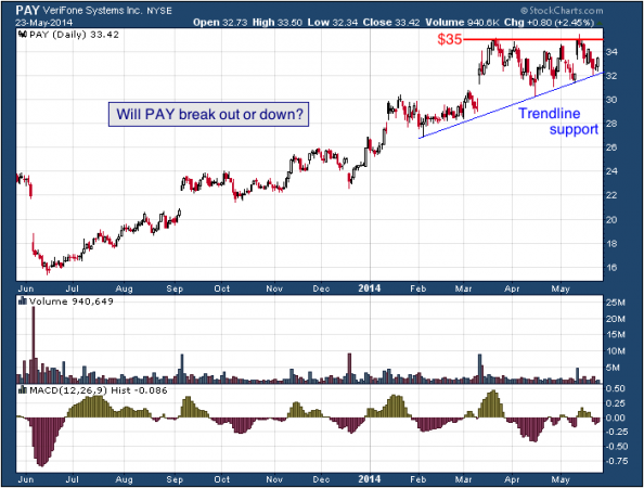 1-year chart of PAY (VeriFone Systems, Inc.)