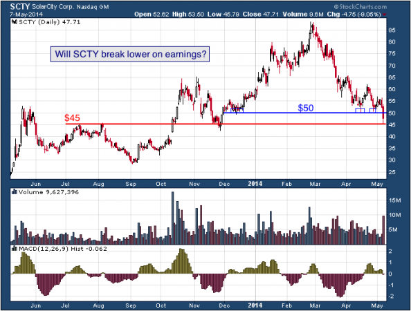 1-year chart of SCTY (Solar City Corporation)