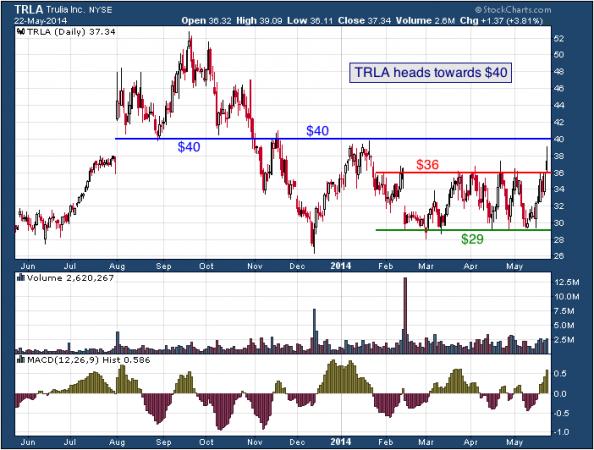 1-year chart of TRLA (Trulia, Inc.)