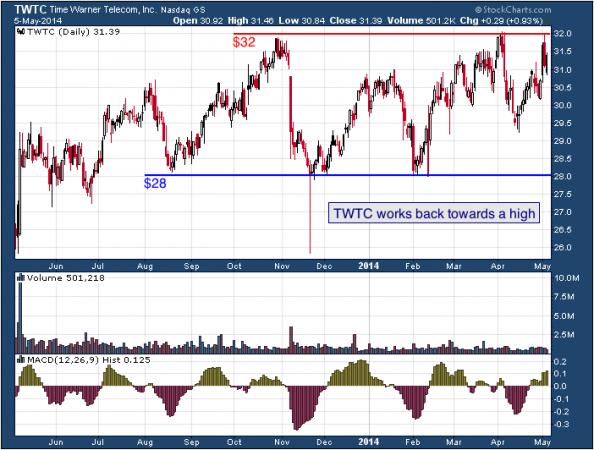 1-year chart of TWTC (TW Telecom, Inc.)