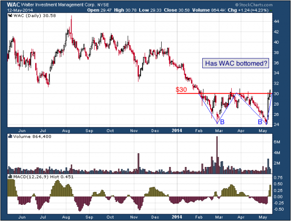 1-year chart of WAC (Walter Investment Management Corp.)