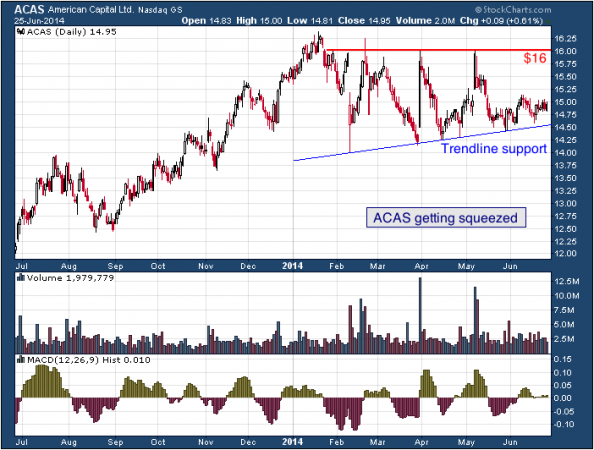 1-year chart of ACAS (American Capital, Ltd.)