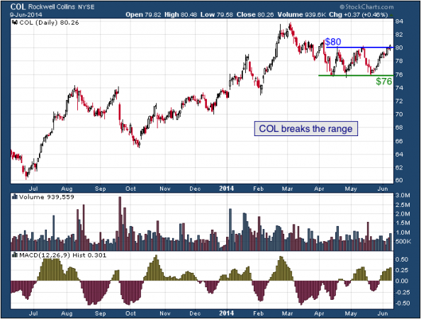 1-year chart of COL (Rockwell Collins, Inc.)